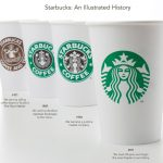 Starbucks evolueaza – redesign of the Siren