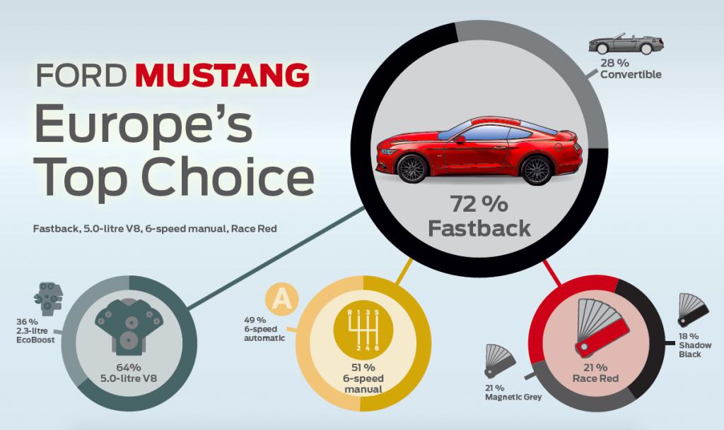 Mustang Eu Trends
